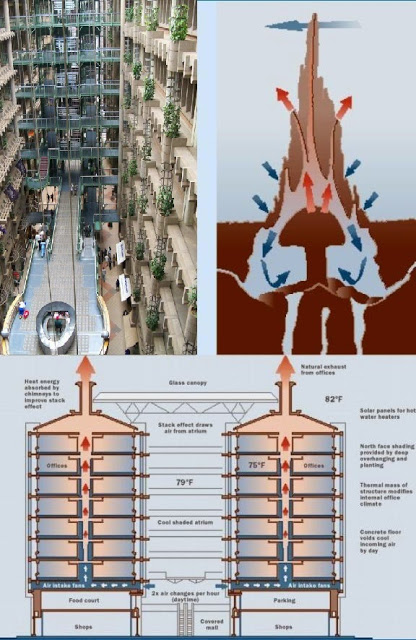 Sistema de circulação de ar no Eastgate imita o sistema do cupinzeiro.