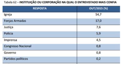 Pesquisa mostra Igreja e Forças Armadas como as instituições mais confiáveis para os brasileiros