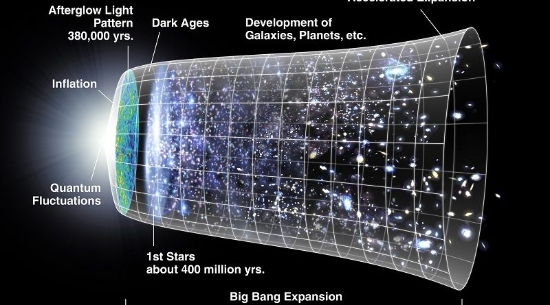 O Argumento Cosmológico Kalam de William Lane Craig