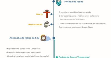 Infográfico A Primeira e a Segunda vinda de Jesus, o Milênio, o Juízo Final e a Eternidade - capa